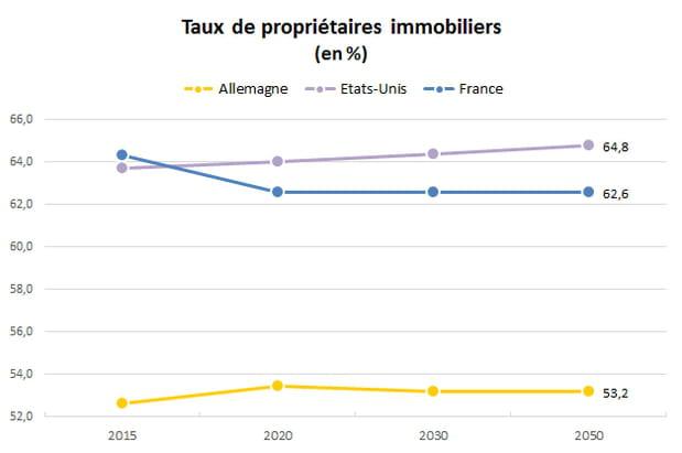 Taux de propriétaires: la France en perte de vitesse