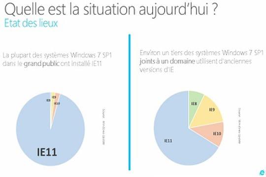 Fin du support d'Internet Explorer : pourquoi vous devez migrer vers IE11 !