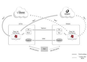 schéma de fonctionnement du service nuage labs.