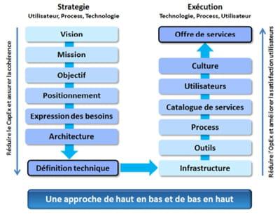 Offre d emploi ingenieur cloud computing