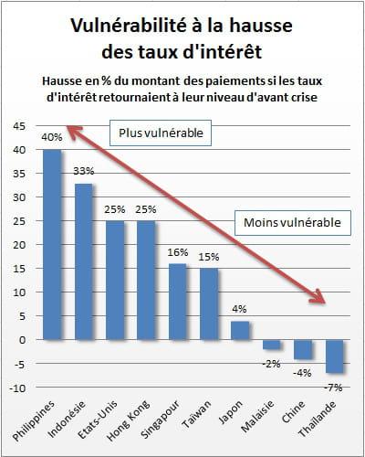 le graphique ci-dessus est issu d'une étude publiée en juillet 2013. l'auteur,