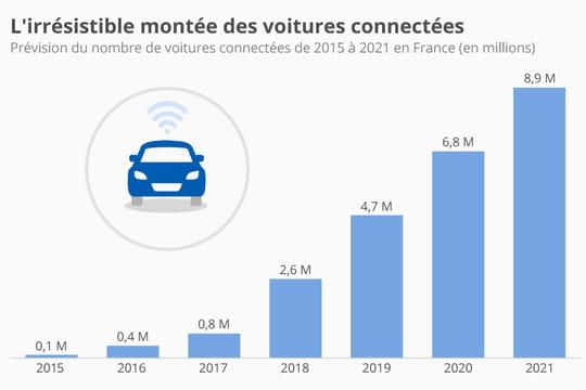 Infographie: les voitures connectées représenteront 16% du parc auto français en 2021