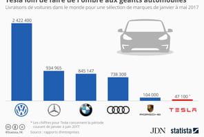 Tesla est encore loin des géants de l'automobile