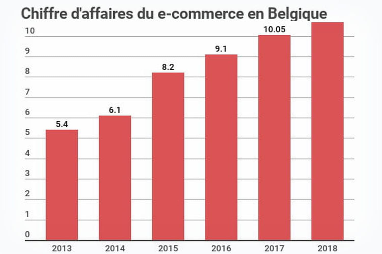 Chiffre d'affaires de l'e-commerce en Belgique