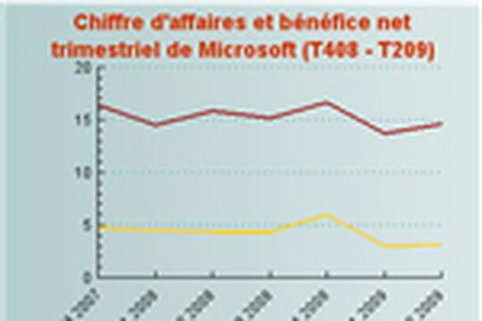 Microsoft : second trimestre consécutif contre-performant