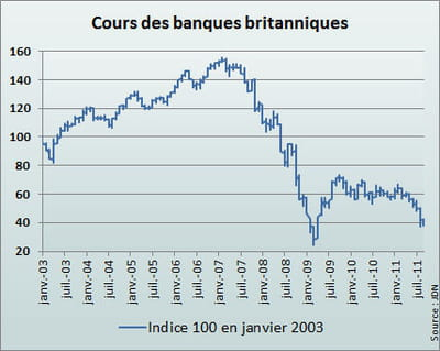 l'indice britannique reflète la moyenne des cours de hsbc, barclays et lloyds