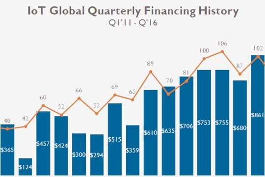 Les financements dans l'IoT ont gonflé de 30% dans le monde