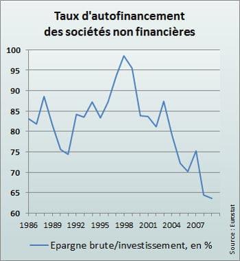 les entreprises françaises se sont consacrées à leur désendettement plutôt qu'à