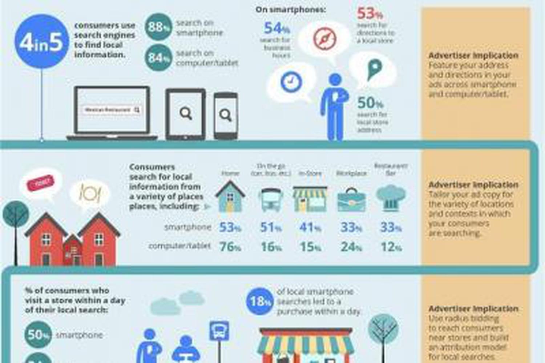 Infographie: le search devient de plus en plus local