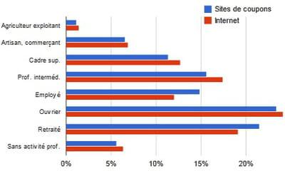 répartition par catégorie socio-professionnelle de l'audience des sites de