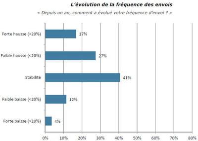 evolution de la fréquence d'envois.