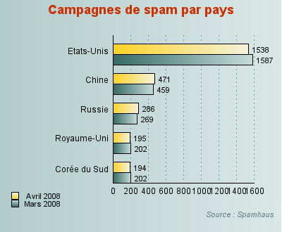 le nombre de campagnes de spam fléchit légèrement aux etats-unis, premier pays