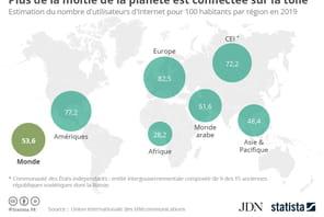 Plus de la moitié de la population mondiale est connectée à Internet