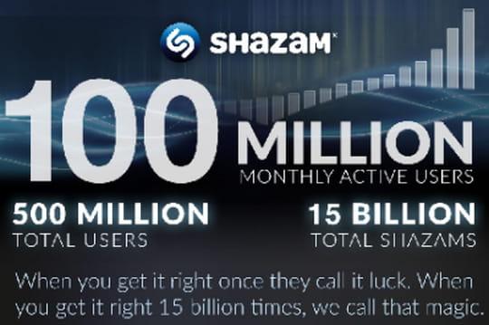 Infographie : tout ce que vous devez savoir sur Shazam