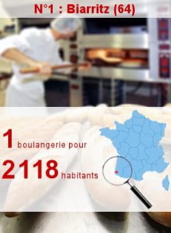 l'insee recense 13 boulangeries à biarritz.