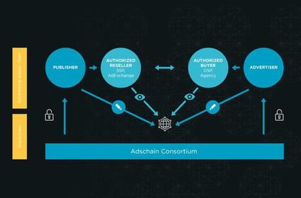 Le français Adschain veut mettre la blockchain au service de l'adtech