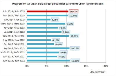 progression sur un an de la valeur globale des paiements cb en ligne