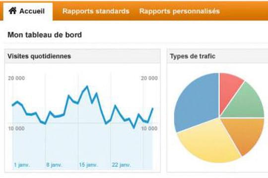 Google Analytics traque les modifications réalisées par compte