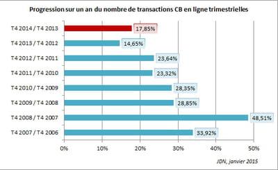 le nombre d'achats en ligne ont progressé plus vite au 4ème trimestre 2014 qu'un