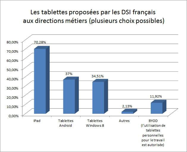 tablette choix dsi