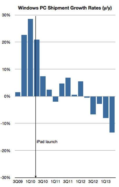 windows pc progression ventes