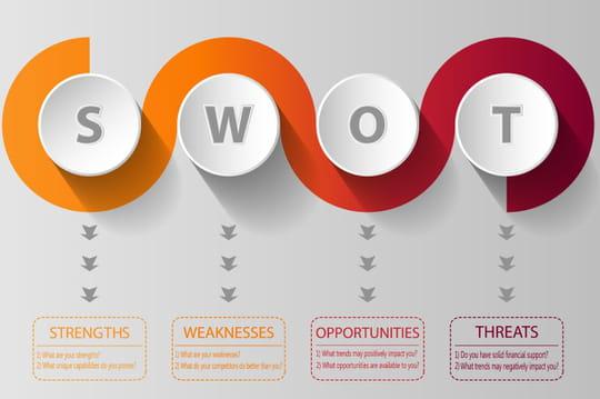 SWOT: comment définir les forces et faiblesses d'une entreprise