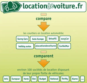 locationdevoiture.fr est un comparateur de courtiers qui se présente en plus