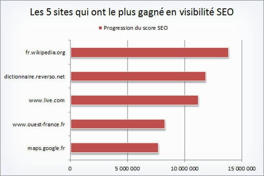 SEO: les sites les plus visibles, et ceux qui ont le plus progressé