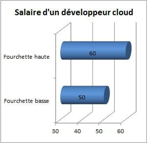 salaire brut approximatif d'undéveloppeurcloud, en milliers d'euros par an,