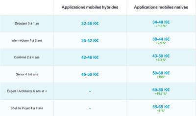 salaires exprimés en brut relevés par urban linker pour les développeurs mobiles