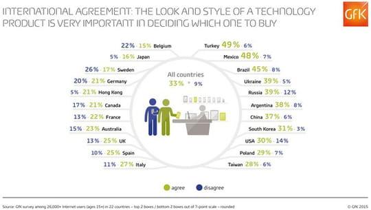 Le design, un critère clé dans le choix des produits technologiques pour les consommateurs