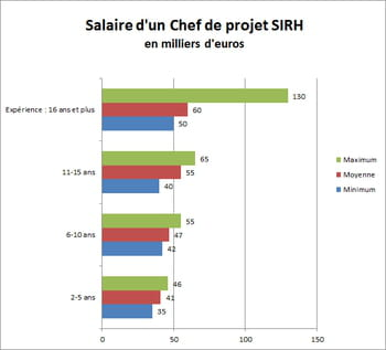 chef de projet sirh jusqu 224 130 000 euros par an