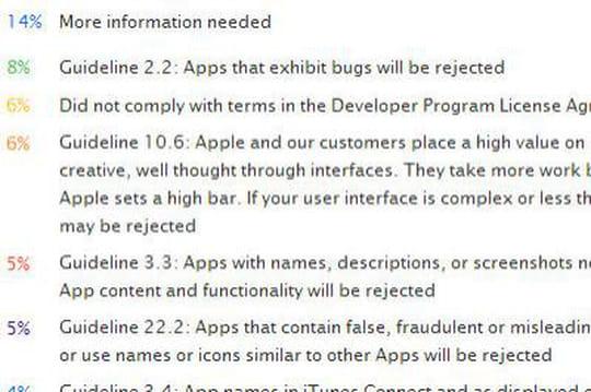 App Store : les 10 raisons pour lesquelles une application est rejetée