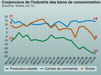 l'industrie des biens de consommation tourne au ralenti.