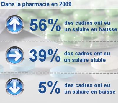 les augmentations de salaire des cadres dans la pharmacie.