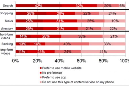 Usages et préférences entre le web mobile et les applications