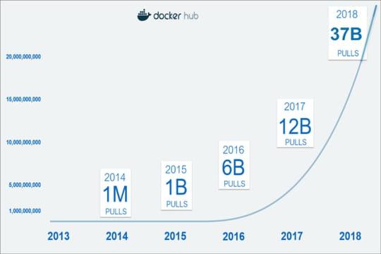 Docker souffle ses 5bougies et atteint 37milliards de containers téléchargés