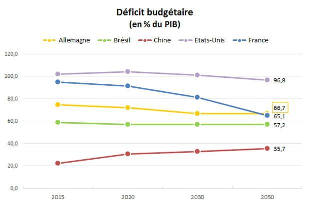 Déficit budgétaire : la France colmatera la brèche