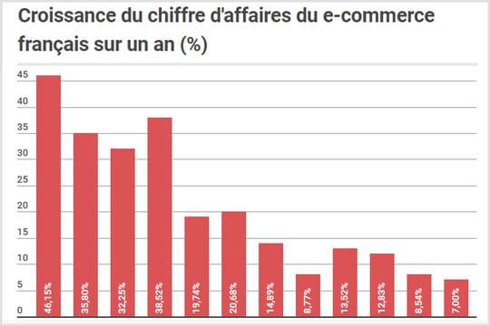 L'e-commerce français croît de 7% au premier trimestre 2018