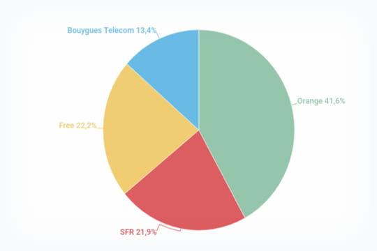Parts de marché du haut et très haut débit en France