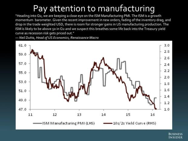 Gardez un œil sur les industries manufacturières