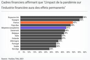 Numérisation de la finance: 41% des cadres européens croient aux effets permanents du Covid