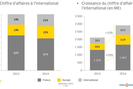 Baromètre France Digitale : comment se portent les start-up françaises du Web ?
