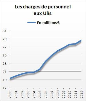 les charges de personnel des ulis se sont élevées à 28,8 millions d'euros en