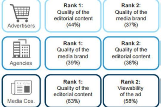 La croissance de la vidéo publicitaire est portée par l'outstream et le premium
