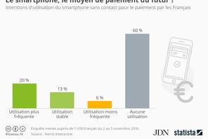 Le paiement sans contact par smartphone va commencer à décoller
