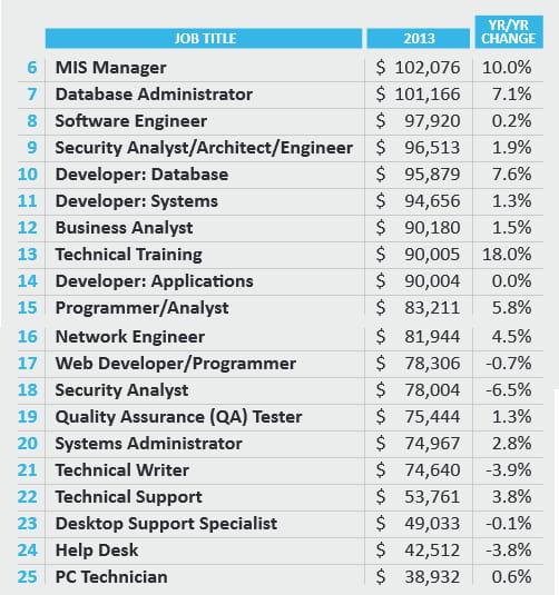 dice salaire developpeur
