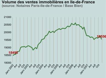 volume des ventes immobilières en ile-de-france