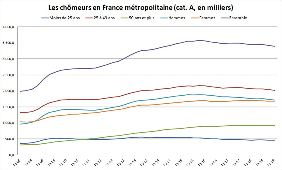 Le Taux De Chomage En France Diminue De 1 5 Au Premier Trimestre 2019