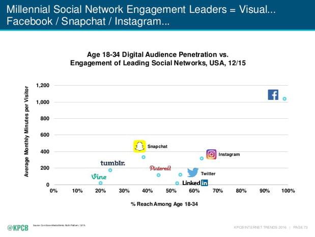 Réseaux sociaux et millennials
